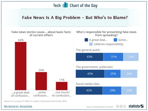 americans-arent-sure-who-to-blame-for-the-fake-news-problem