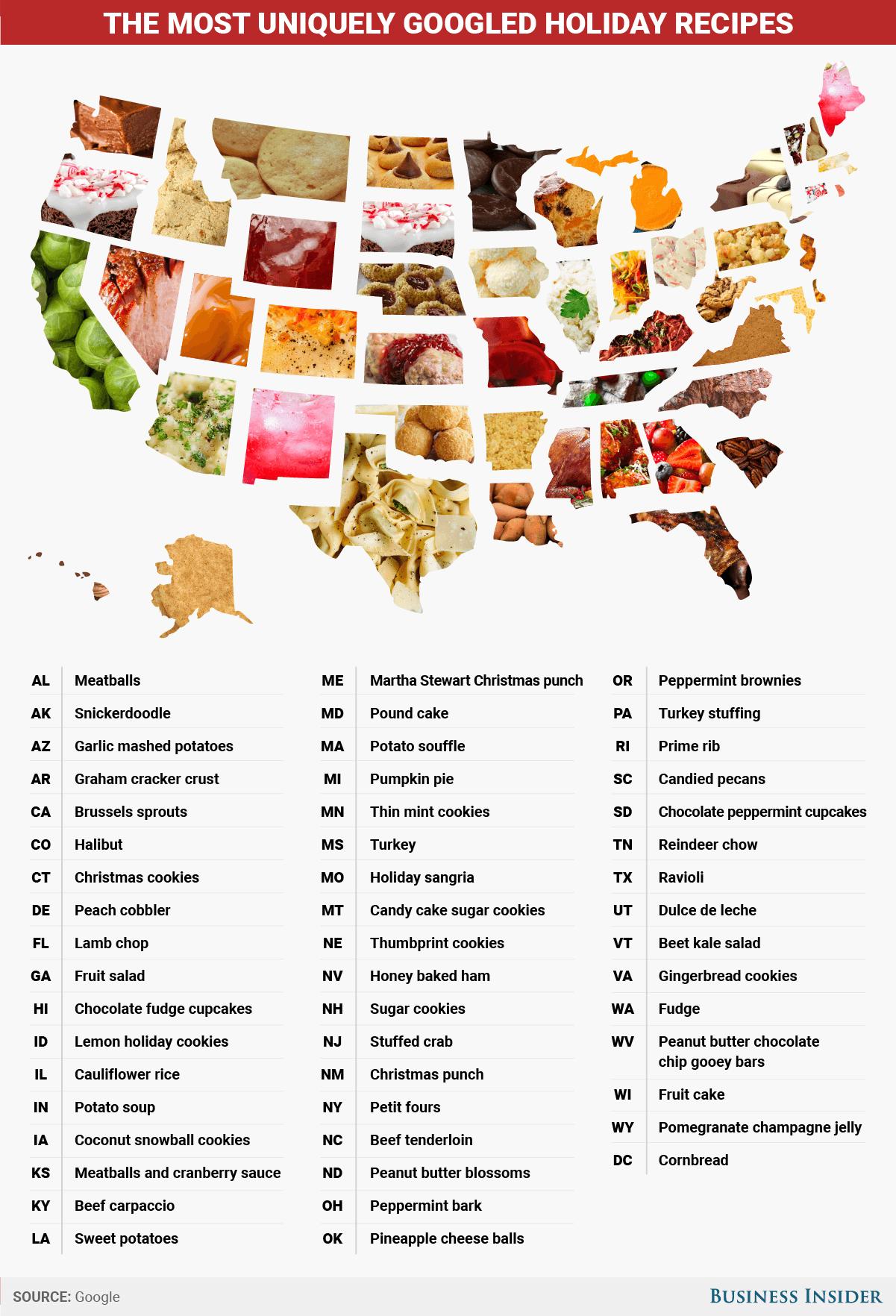 アメリカのクリスマスシーズンレシピ