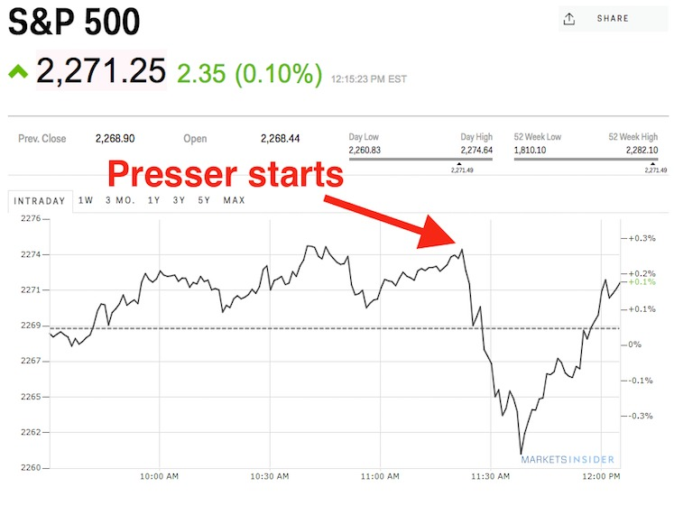 stocks-tumble-into-the-red-then-rebound-during-trumps-press-conference