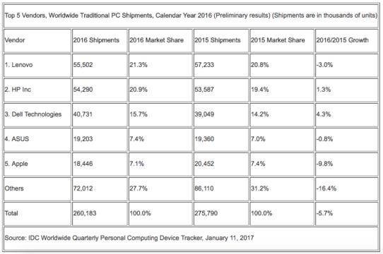 """アップルのMacが2016年PC市場""""最大の敗者""""に"""