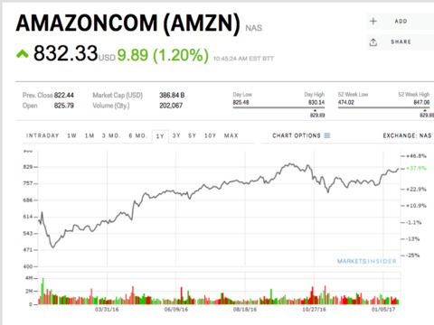 Amazonの株価が上昇 —— 配給映画がアカデミー賞にノミネート
