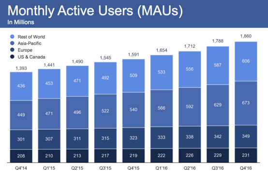 Facebookの2016年第4四半期決算、過去最高を更新 —— MAUは18億6000万人