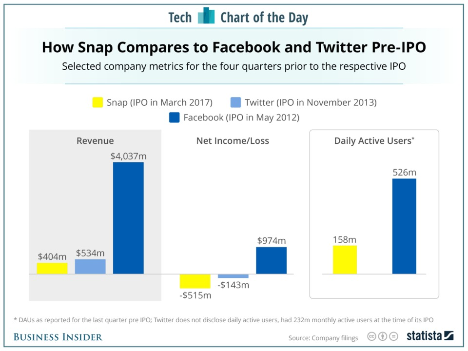 heres-how-snapchat-compares-to-facebook-and-twitter-before-their-ipos