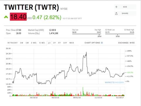 Twitter、悪質なツイートへの対策を発表し、株価が上昇