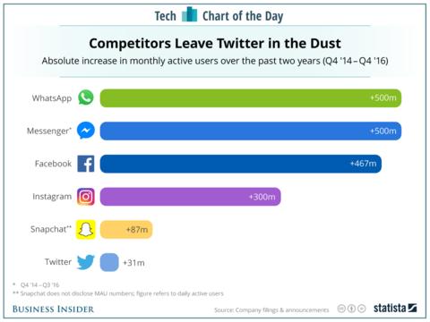 伸び悩むTwitterの現状が明らかに。Facebook、Instagram、Snapchatと比較するとその差は歴然。