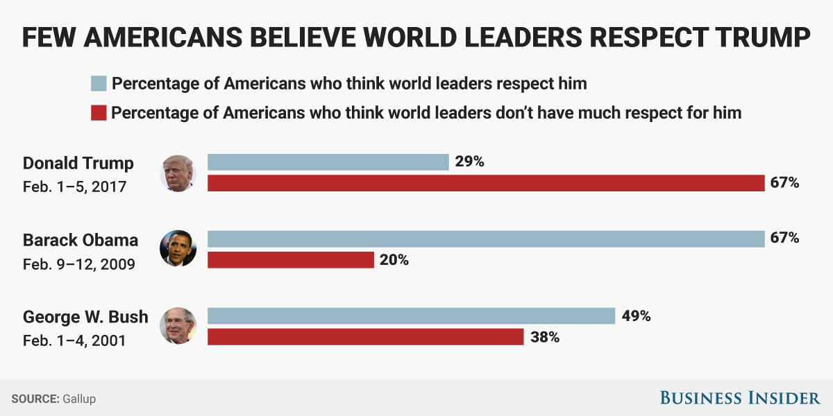 bi-graphicshow americans think world leaders see trump