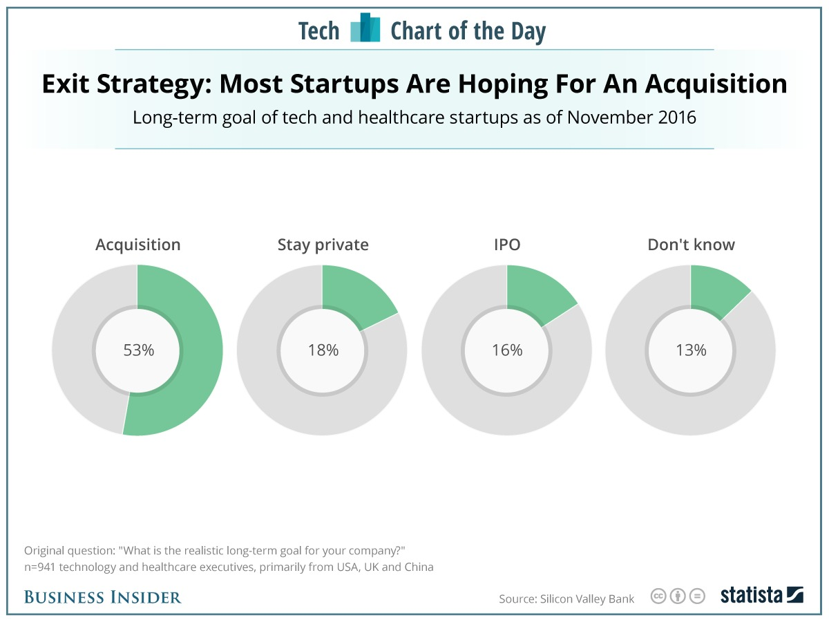most-startups-see-getting-acquired-as-their-end-game-not-going-public-like-snap