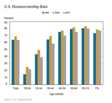アメリカの「持ち家率」 が歴史的な低さを記録、その理由は