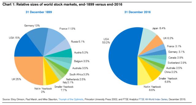 世界の株式市場は117年間でどう変わった?