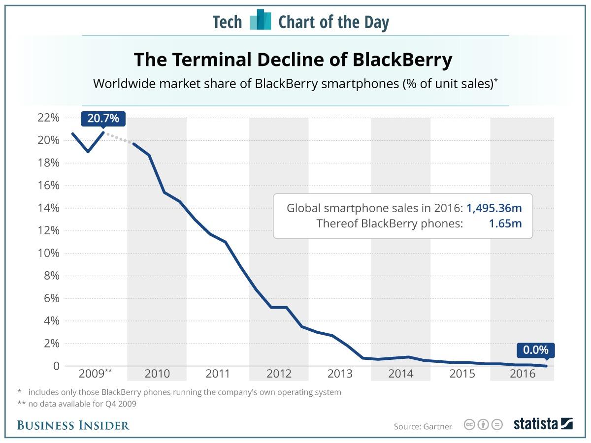 blackberrys-fall-from-grace-in-one-chart