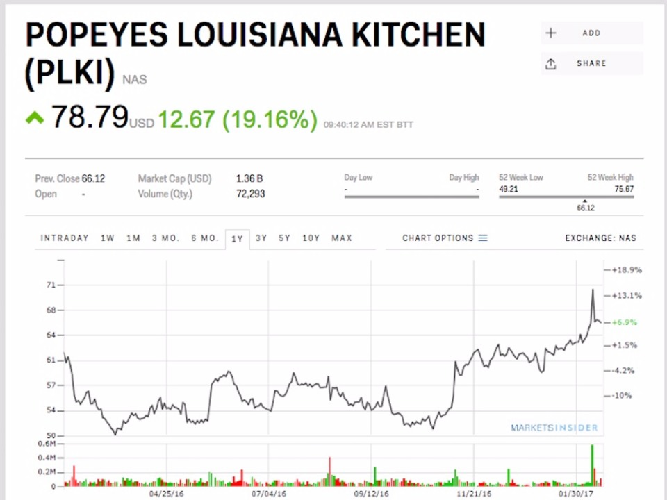 popeyes-is-soaring-on-news-its-being-acquired-by-the-owner-of-burger-king