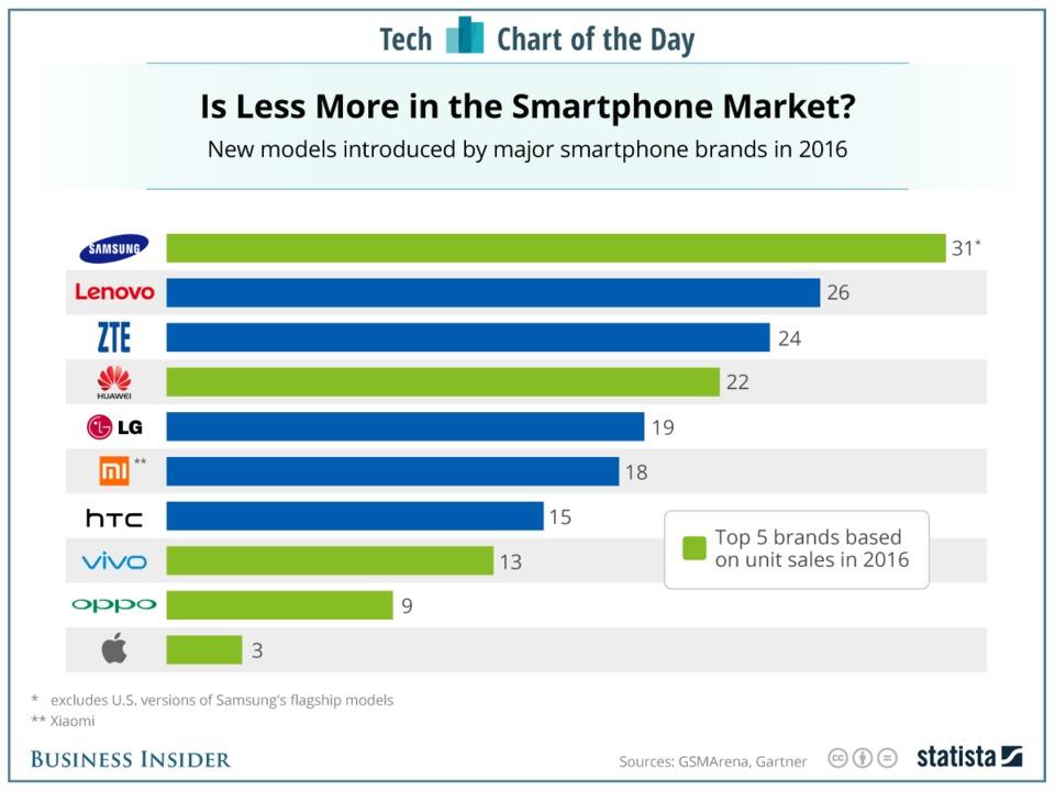 samsung-is-still-overloading-the-smartphone-market