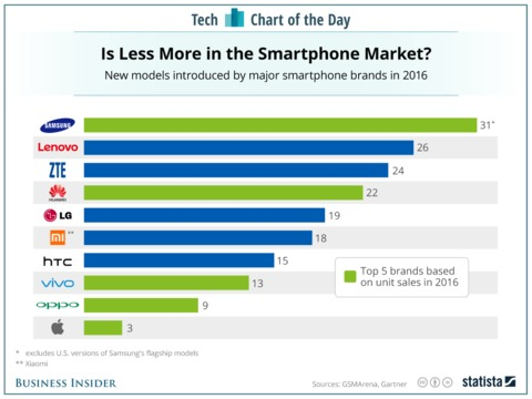 samsung-is-still-overloading-the-smartphone-market