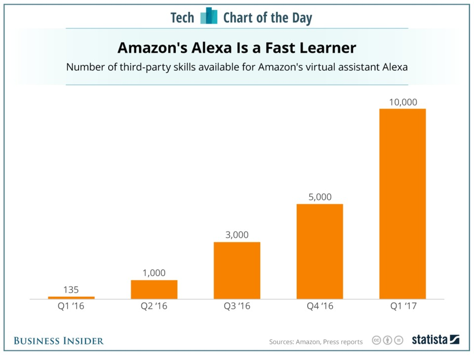 amazons-alexa-assistant-is-gaining-skills-at-a-tremendous-rate