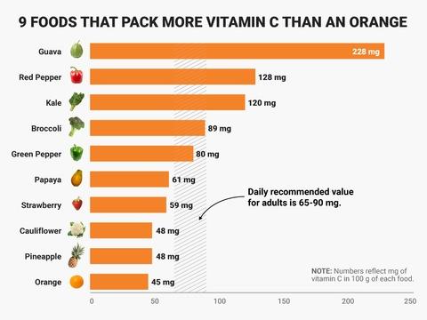 オレンジよりもビタミンCが多い食品は他にもたくさんある、たとえばグアバ