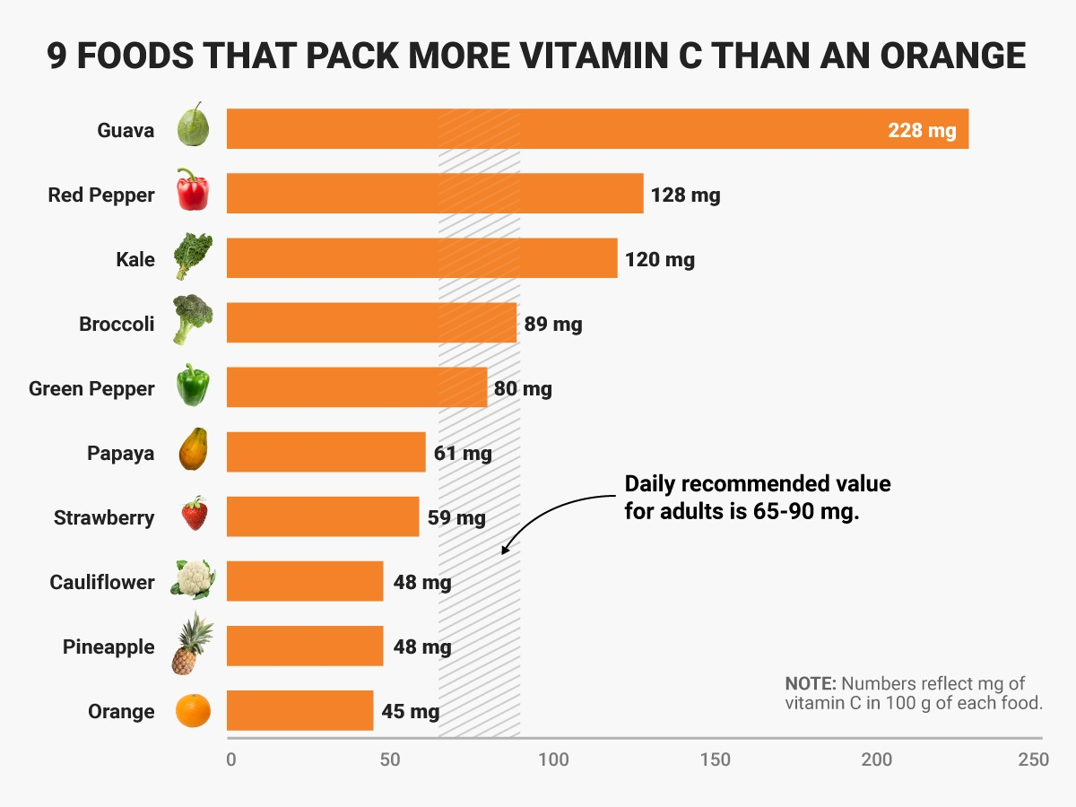 surprising-foods-that-pack-more-vitamin-c-than-an-orange