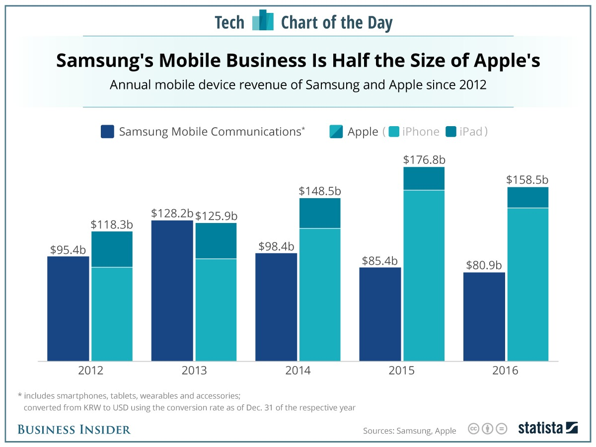 samsung-introduced-10-times-as-many-phones-as-apple-last-year-but-its-mobile-division-made-half-as-much-revenue