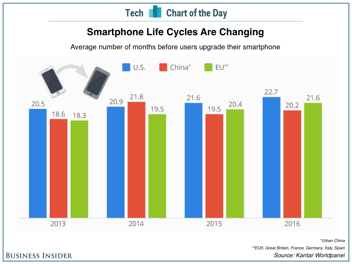 people-are-holding-onto-their-smartphones-for-longer-periods-of-time
