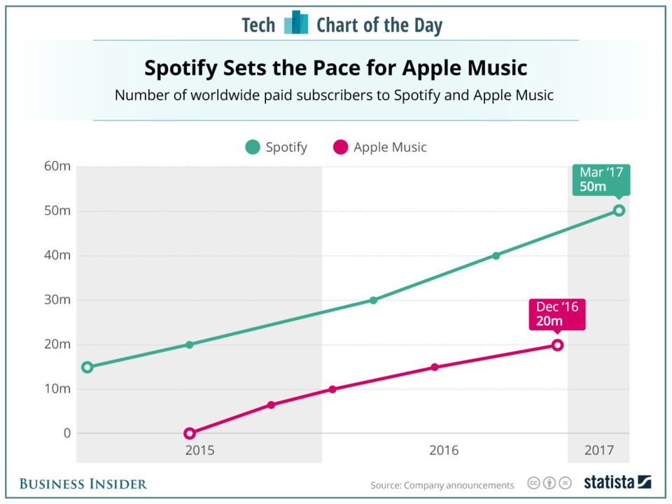 spotify-isnt-turning-a-profit-but-its-still-keeping-apple-music-at-arms-length