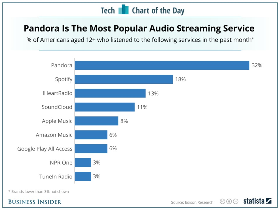 pandora-is-still-very-popular-but-its-feeling-the-heat