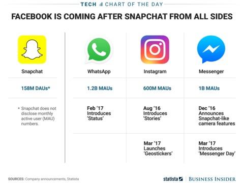 FacebookがまたSnapchatの機能を「パクる」。Messenger Dayをリリース