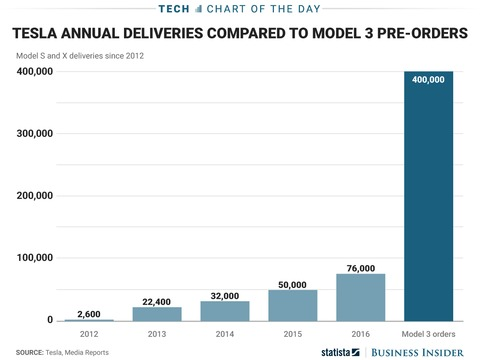 the-model-3-will-be-teslas-biggest-test-yet