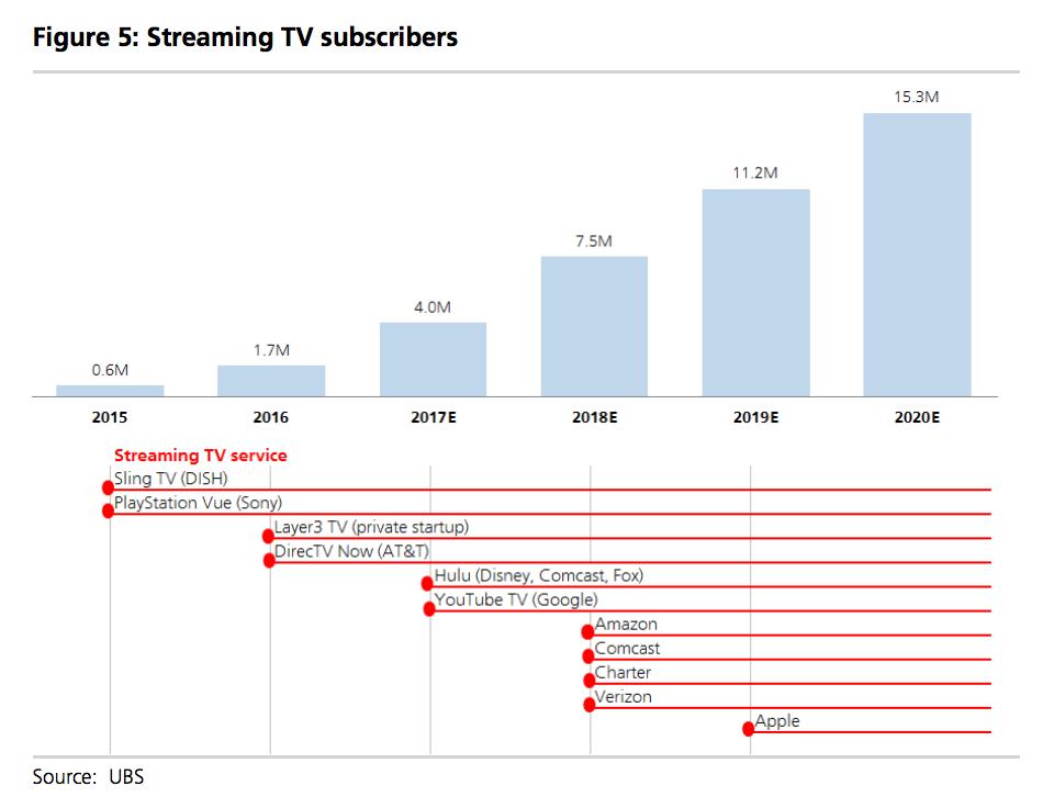 スクリーミングTVの視聴者数