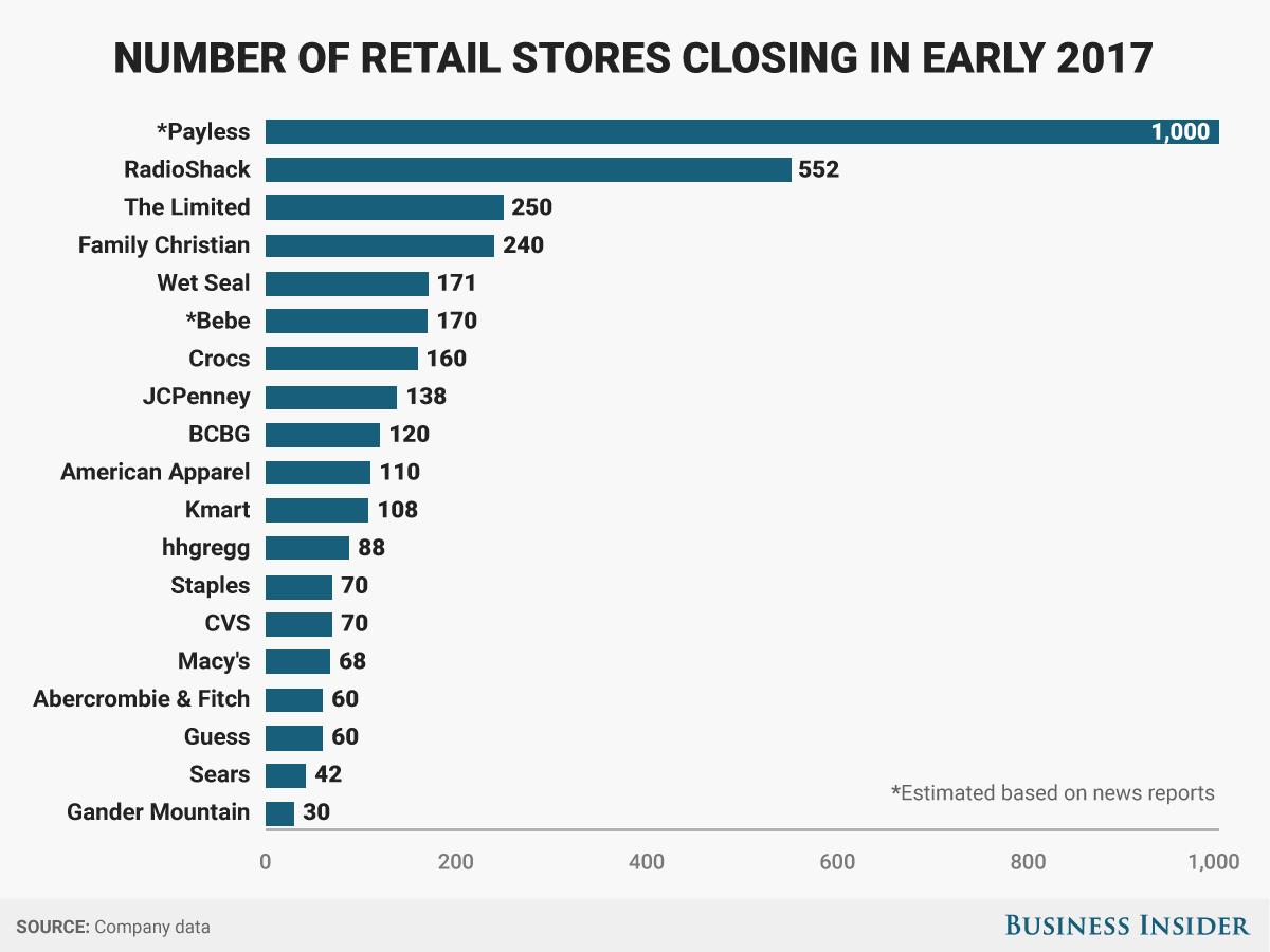 閉店する小売店の数(グラフ)