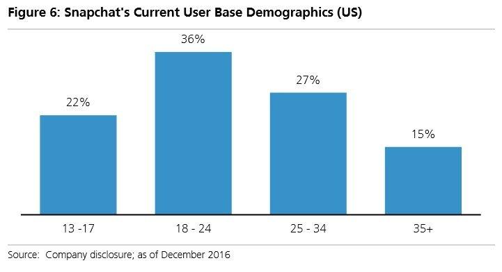 年齢分布のグラフ