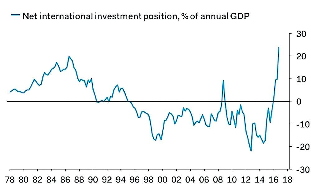 海外投資の対GDP比率