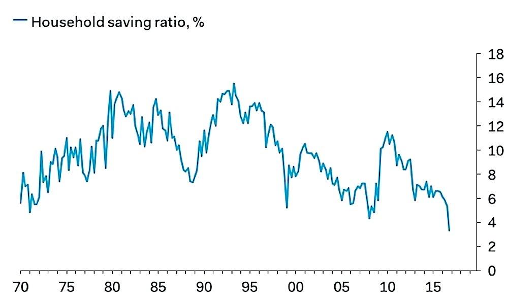 世帯の貯蓄比率