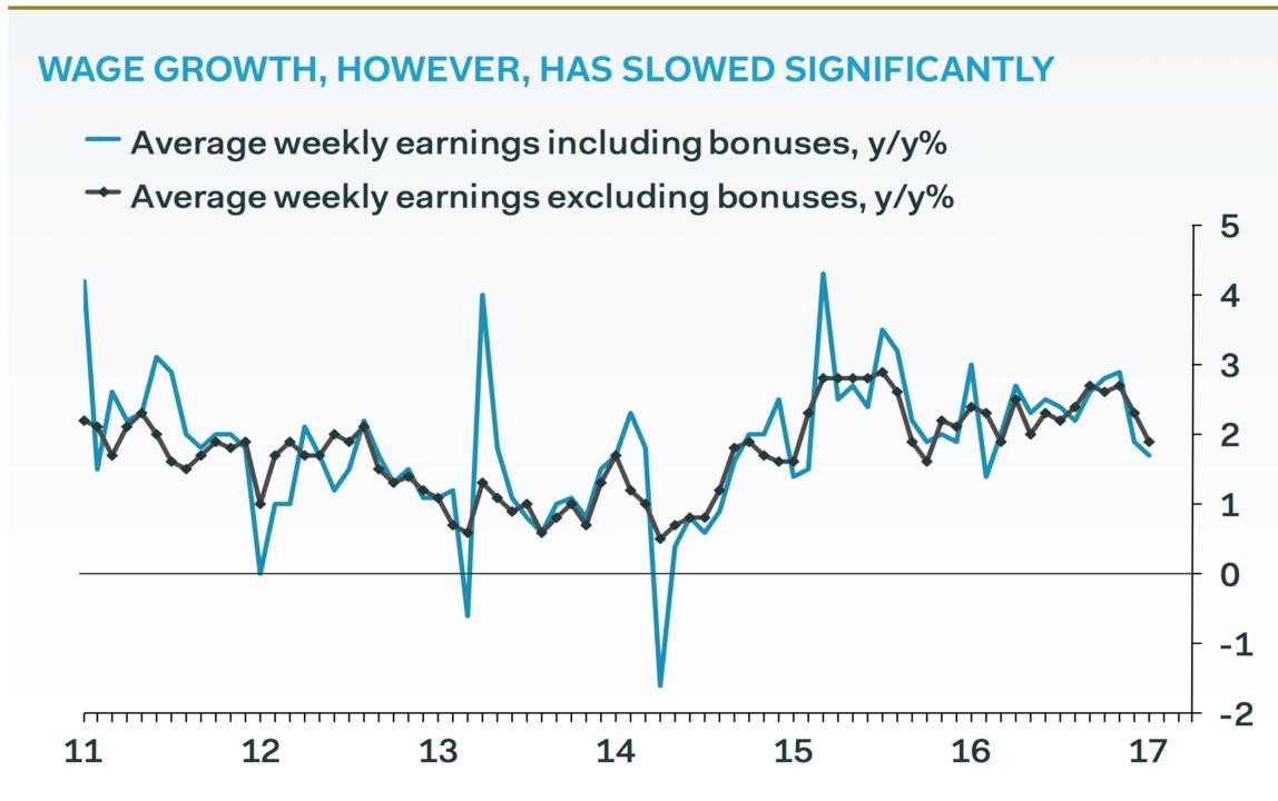 賃金の伸びを示すグラフ