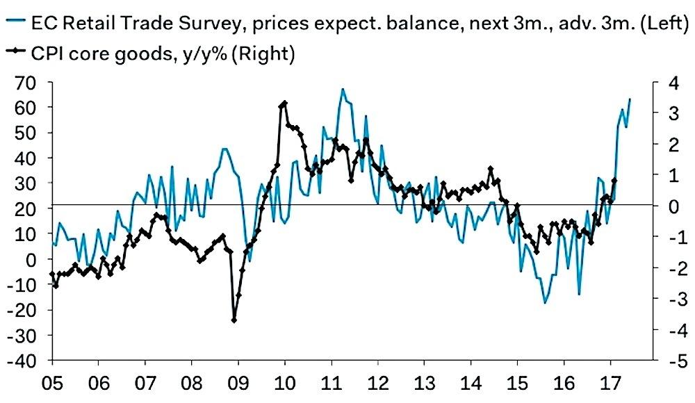 EC業者による物価の見通しを示したグラフ