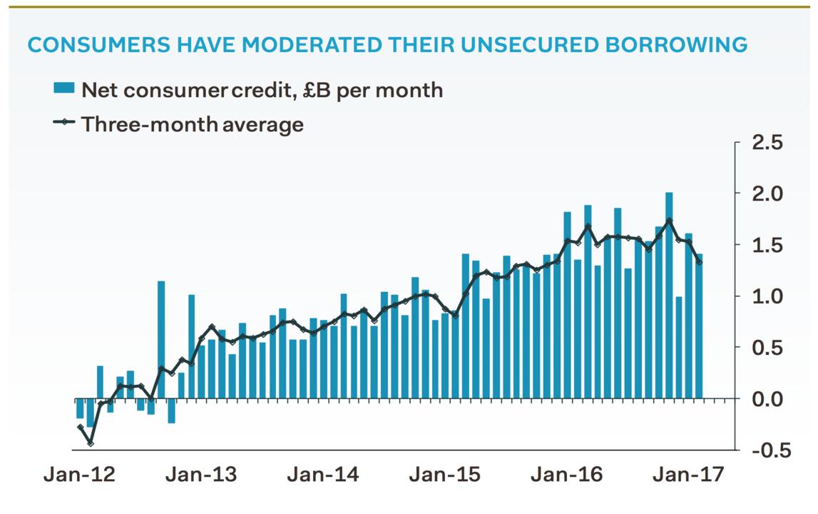 消費者のクレジット利用残高