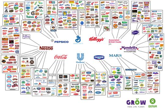世界の飲料・食品ブランドを支配する10大企業