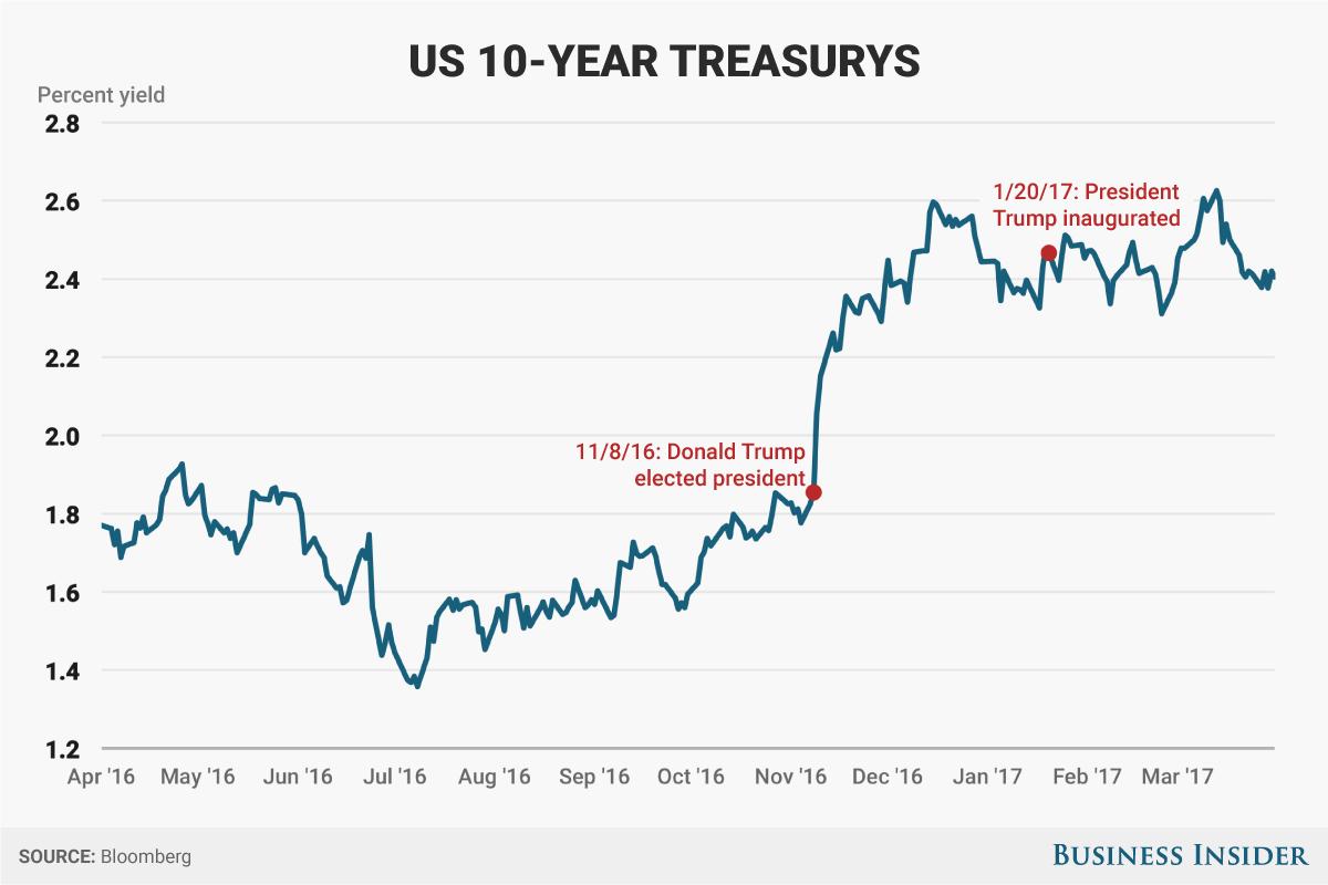 10年国債の利回り
