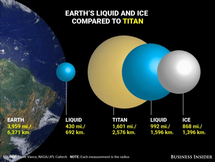 タイタンの大きさ比較