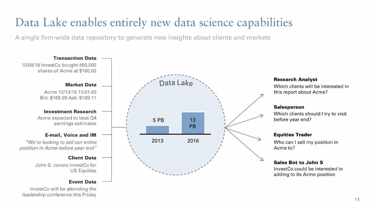 データレイクの説明図