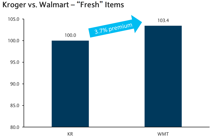 生鮮食品の価格比較グラフ