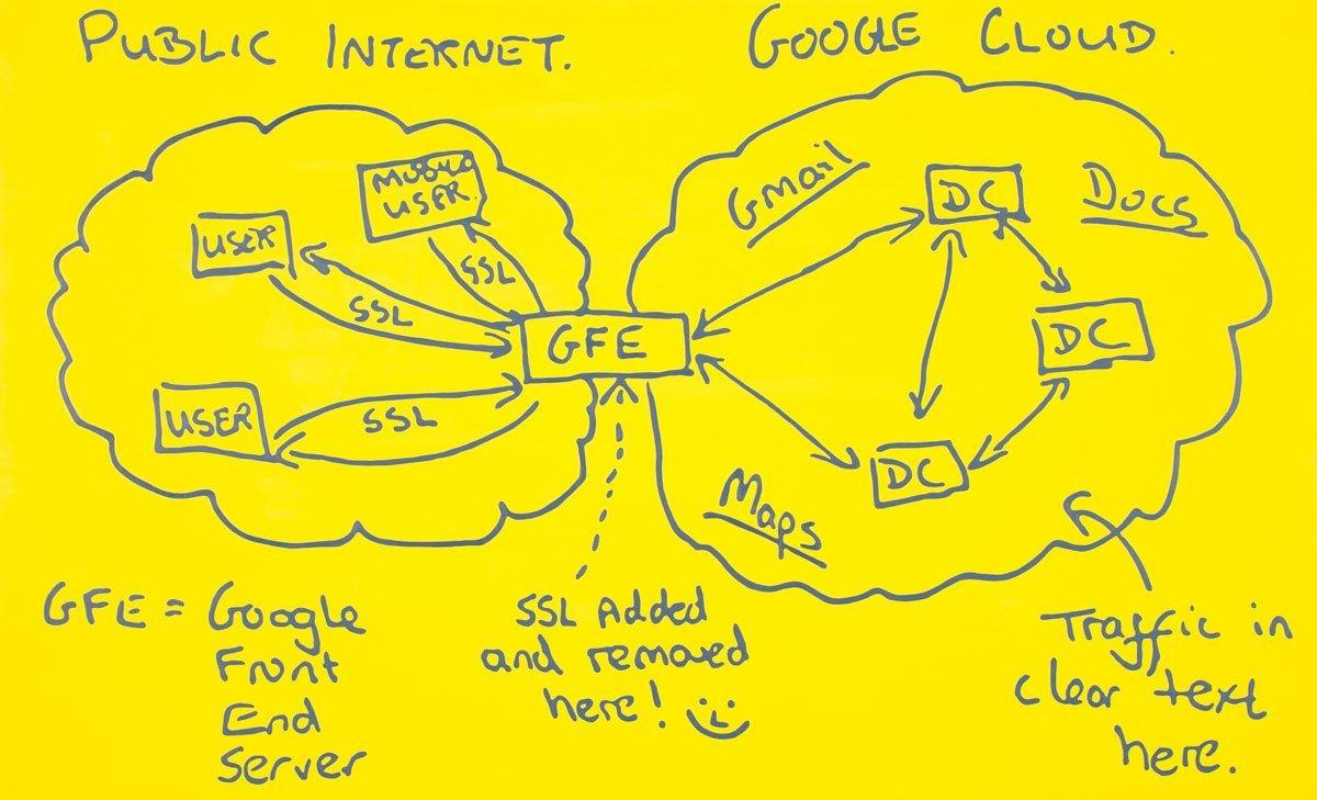 Google Cloudのイメージ図