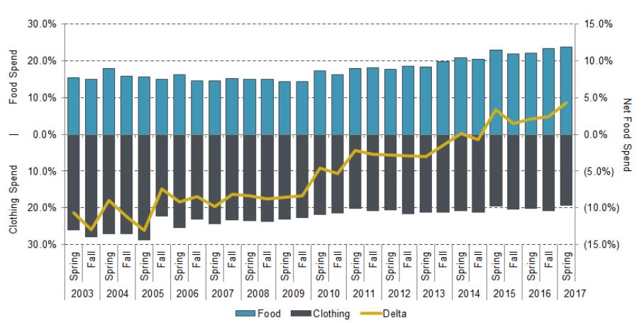 食費と衣料品に関する10代の支出の変化を表したグラフ