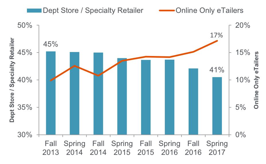 店舗とオンラインショッピングの比較グラフ