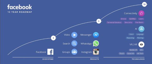 Facebookが掲げる10年計画