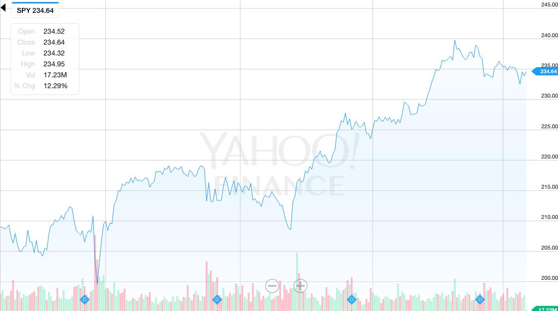 S&P 500指数との連動を目指す上場投資信託
