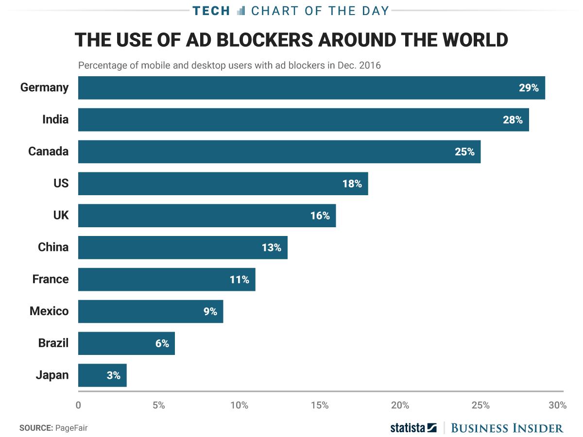 広告ブロック機能の国別利用数を示す棒グラフ