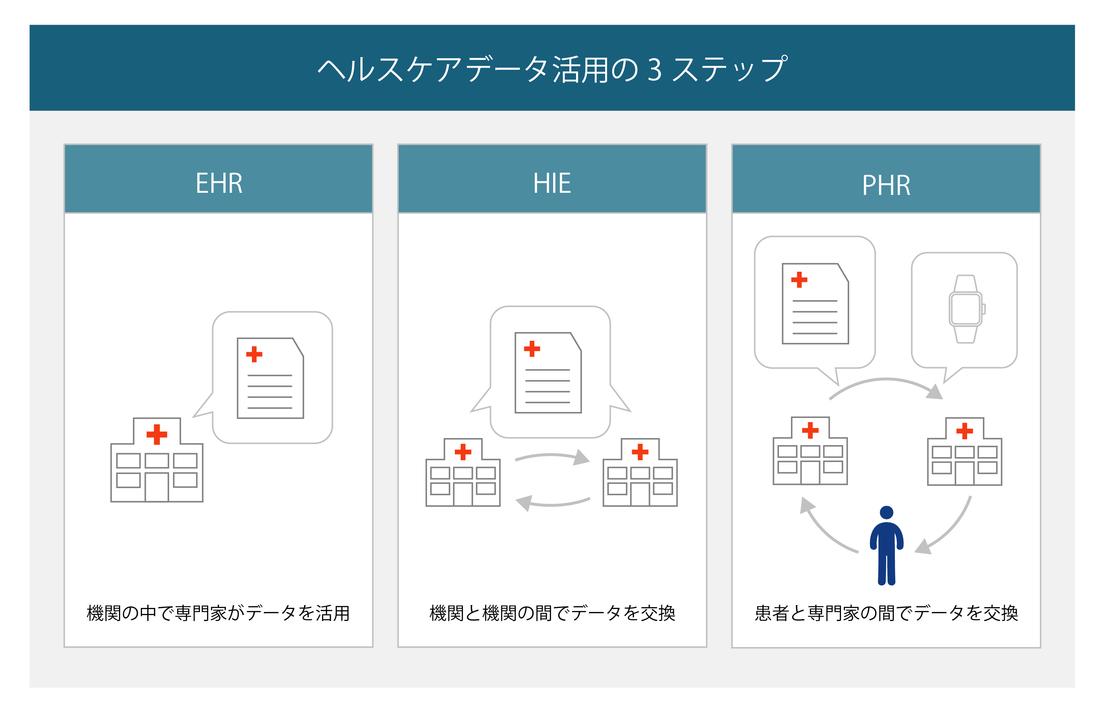 ヘルスケア分野におけるデータ活用の3ステップ(オランダ)