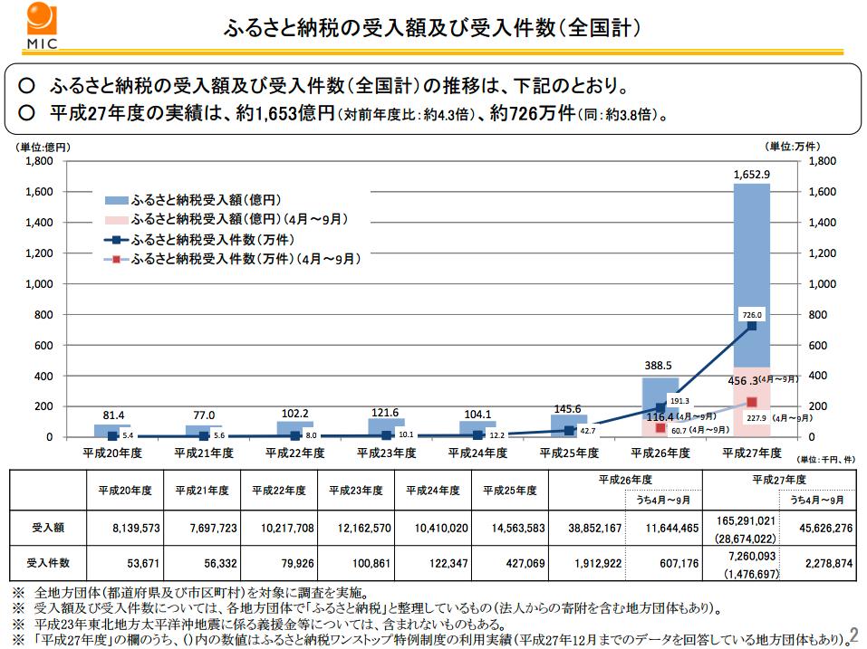 総務省が作成した、ふるさと納税の受け入れ額などのグラフのスクリーンショット