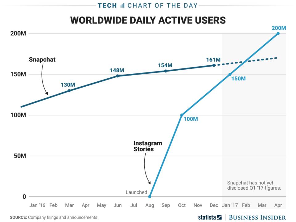 InstagramのストーリーとSnapchatのデイリーユーザー数のグラフ