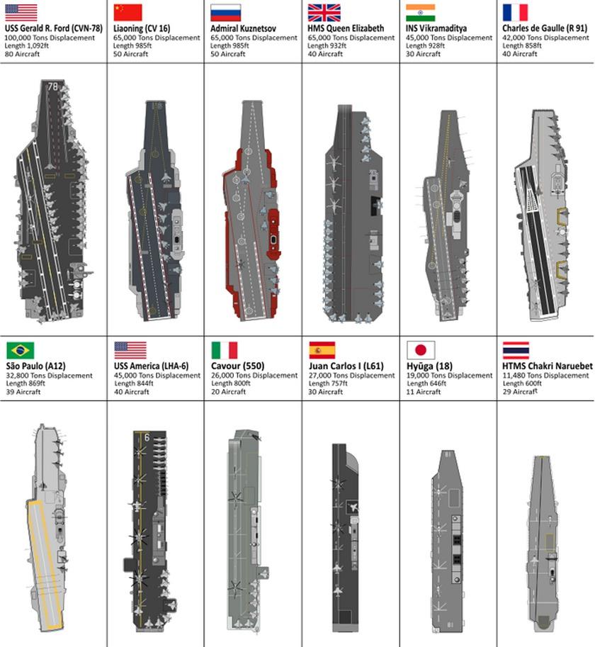 各国の空母のサイズ比較