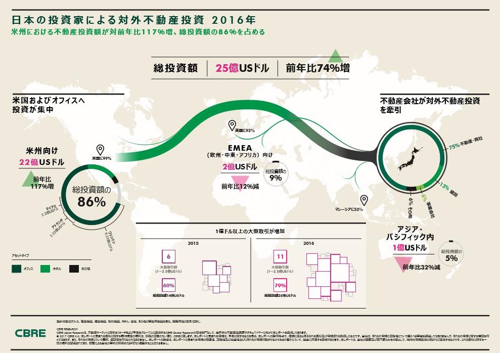 日本の投資家による対外不動産投資2016年